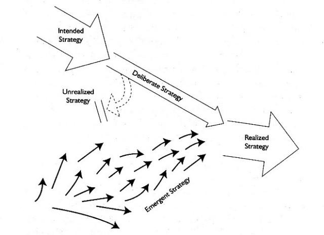 Visualization-of-strategies-Mintzberg-Ahlstrand-and-Lampel