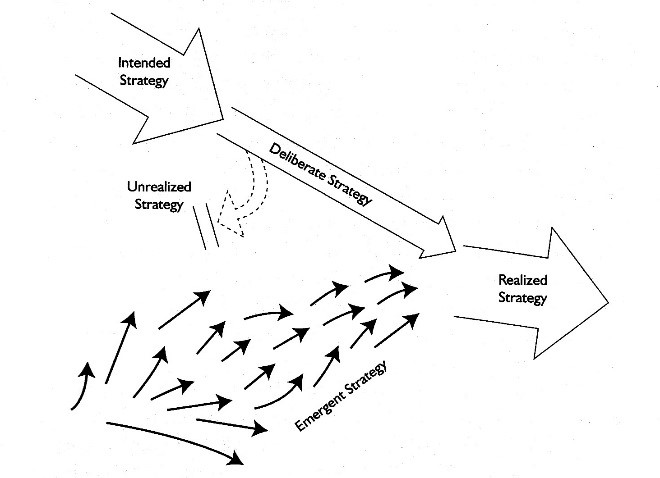 Visualization-of-strategies-Mintzberg-Ahlstrand-and-Lampel